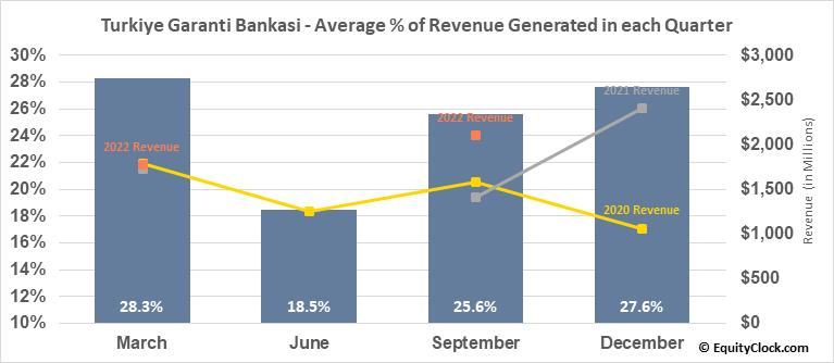 Turkiye Garanti Bankasi (OTCMKT:TKGBY) Revenue Seasonality