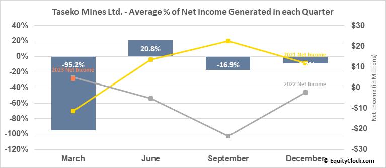 Taseko Mines Ltd. (TSE:TKO.TO) Net Income Seasonality