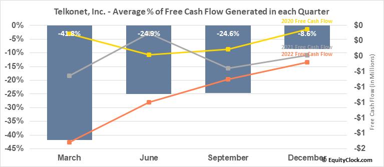 Telkonet, Inc. (OTCMKT:TKOI) Free Cash Flow Seasonality