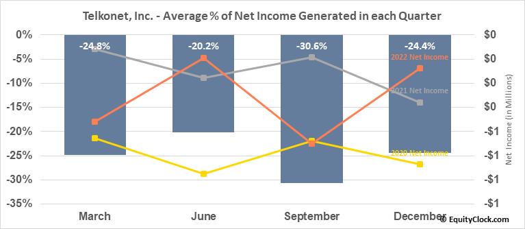 Telkonet, Inc. (OTCMKT:TKOI) Net Income Seasonality