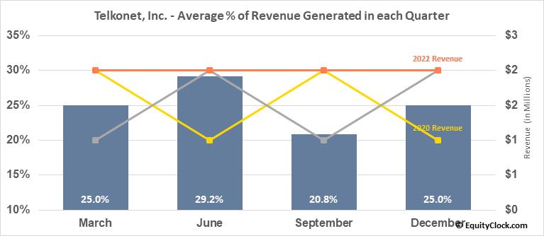 Telkonet, Inc. (OTCMKT:TKOI) Revenue Seasonality