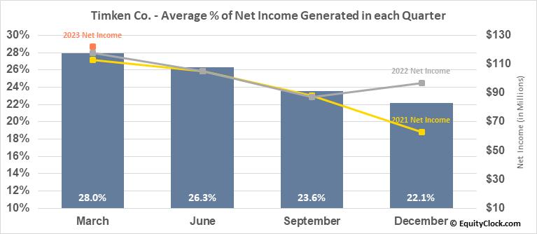 Timken Co. (NYSE:TKR) Net Income Seasonality