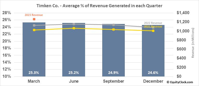Timken Co. (NYSE:TKR) Revenue Seasonality