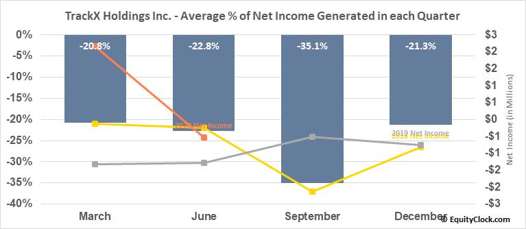 TrackX Holdings Inc. (TSXV:TKX.V) Net Income Seasonality
