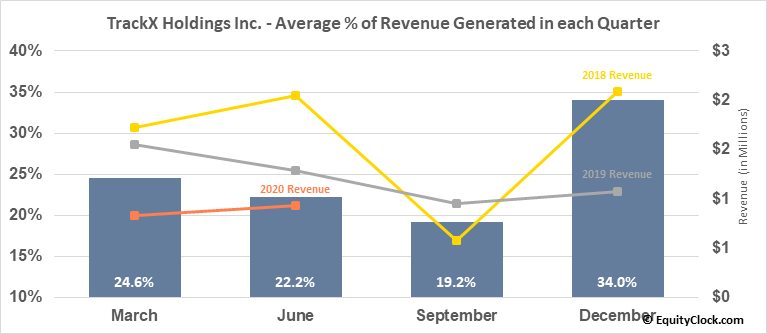 TrackX Holdings Inc. (TSXV:TKX.V) Revenue Seasonality