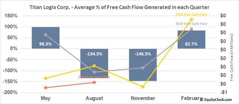 Titan Logix Corp. (TSXV:TLA.V) Free Cash Flow Seasonality