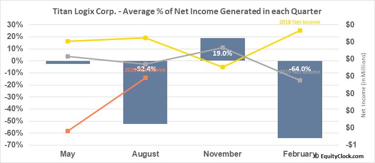 Titan Logix Corp. (TSXV:TLA.V) Net Income Seasonality