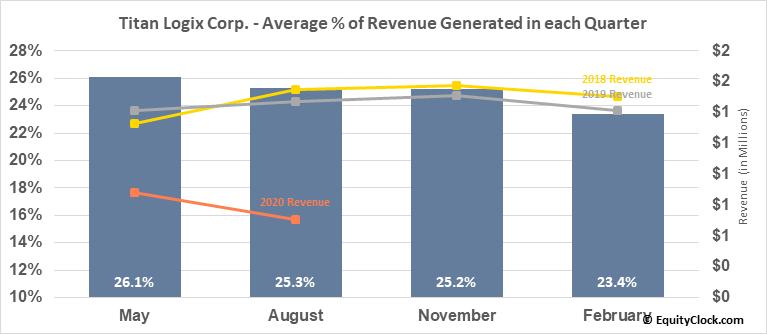 Titan Logix Corp. (TSXV:TLA.V) Revenue Seasonality