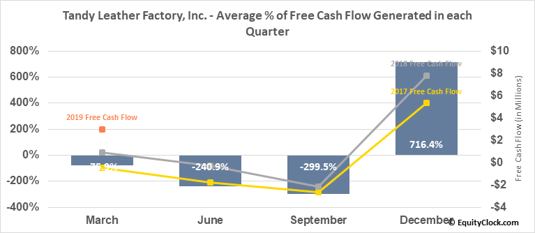 Tandy Leather Factory, Inc. (NASD:TLF) Free Cash Flow Seasonality