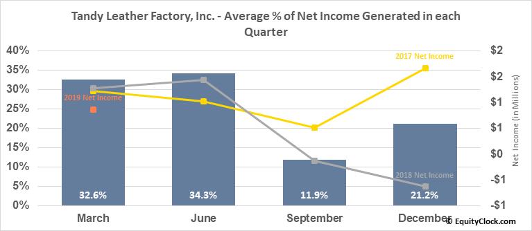 Tandy Leather Factory, Inc. (NASD:TLF) Net Income Seasonality