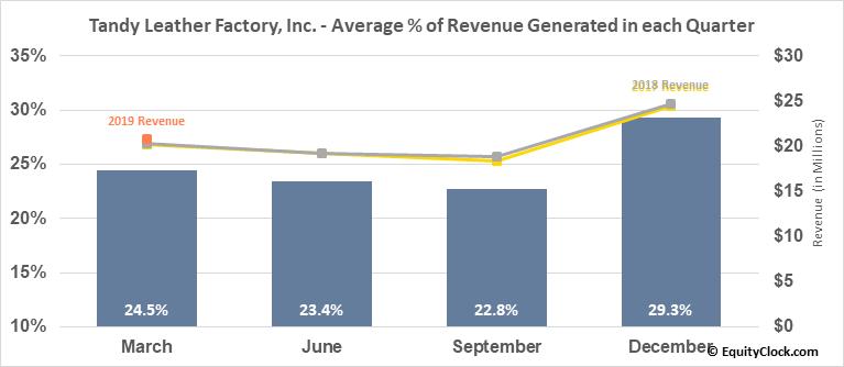 Tandy Leather Factory, Inc. (NASD:TLF) Revenue Seasonality