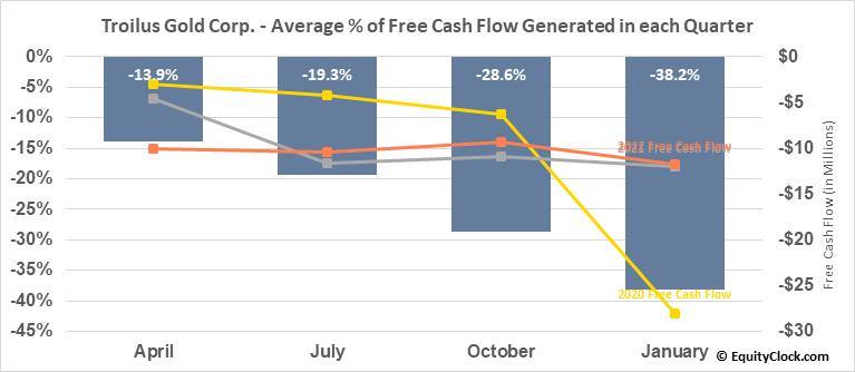 Troilus Gold Corp. (TSE:TLG.TO) Free Cash Flow Seasonality