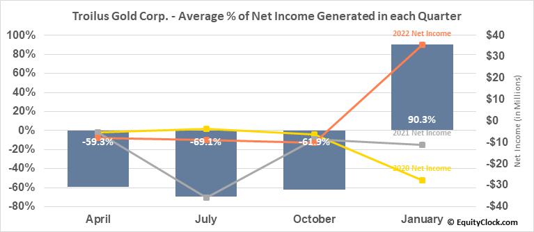 Troilus Gold Corp. (TSE:TLG.TO) Net Income Seasonality