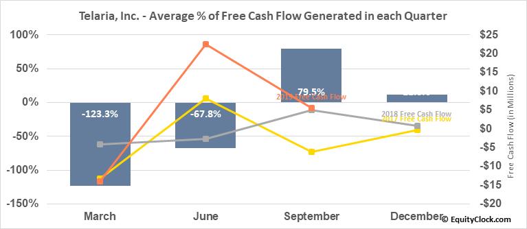 Telaria, Inc. (NYSE:TLRA) Free Cash Flow Seasonality