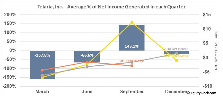 Telaria, Inc. (NYSE:TLRA) Net Income Seasonality