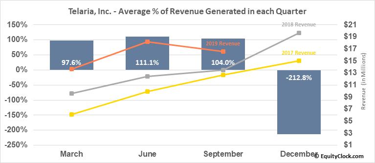 Telaria, Inc. (NYSE:TLRA) Revenue Seasonality