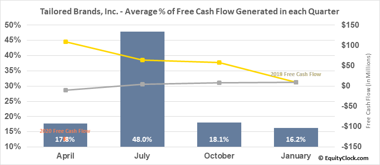 Tailored Brands, Inc. (NYSE:TLRD) Free Cash Flow Seasonality