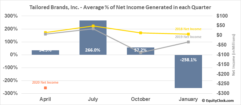 Tailored Brands, Inc. (NYSE:TLRD) Net Income Seasonality