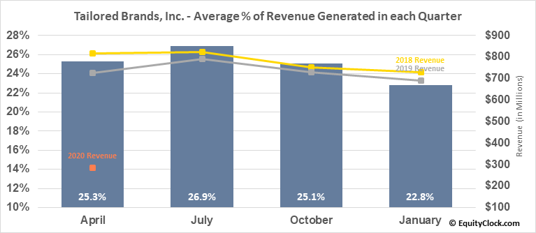 Tailored Brands, Inc. (NYSE:TLRD) Revenue Seasonality