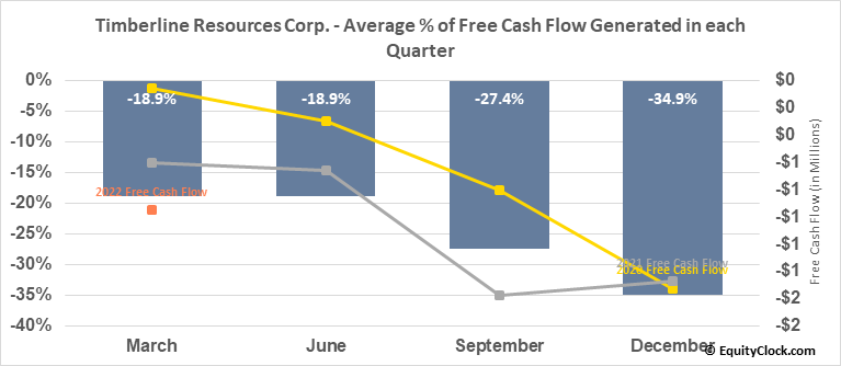 Timberline Resources Corp. (OTCMKT:TLRS) Free Cash Flow Seasonality