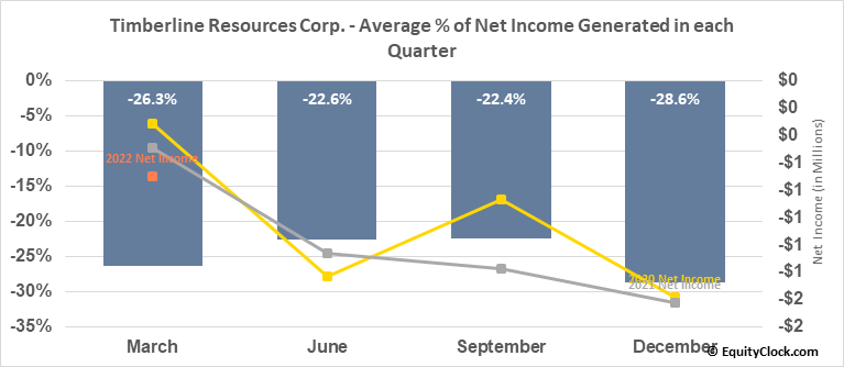Timberline Resources Corp. (OTCMKT:TLRS) Net Income Seasonality