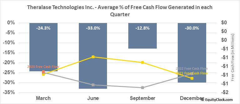 Theralase Technologies Inc. (TSXV:TLT.V) Free Cash Flow Seasonality