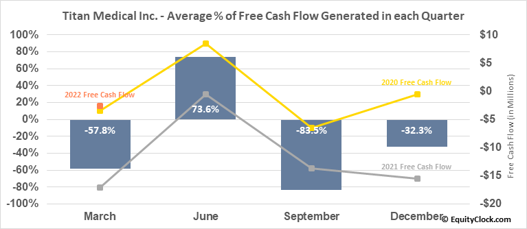 Titan Medical Inc. (TSE:TMD.TO) Free Cash Flow Seasonality