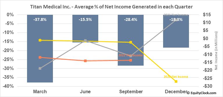 Titan Medical Inc. (TSE:TMD.TO) Net Income Seasonality