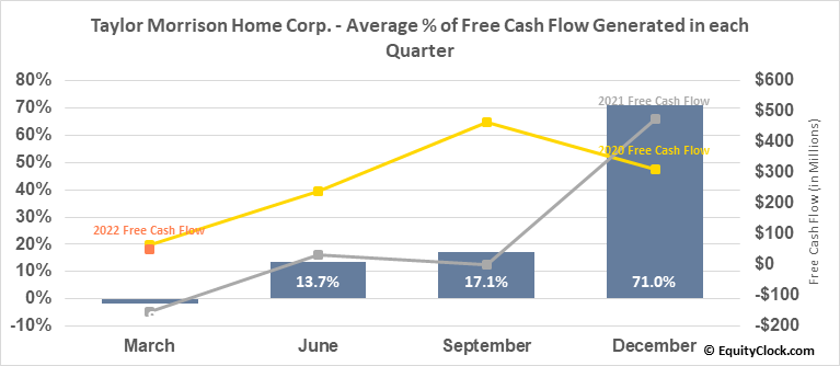 Taylor Morrison Home Corp. (NYSE:TMHC) Free Cash Flow Seasonality