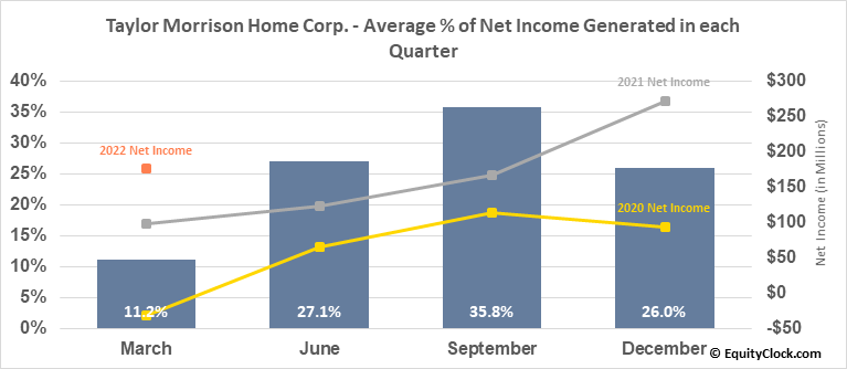Taylor Morrison Home Corp. (NYSE:TMHC) Net Income Seasonality