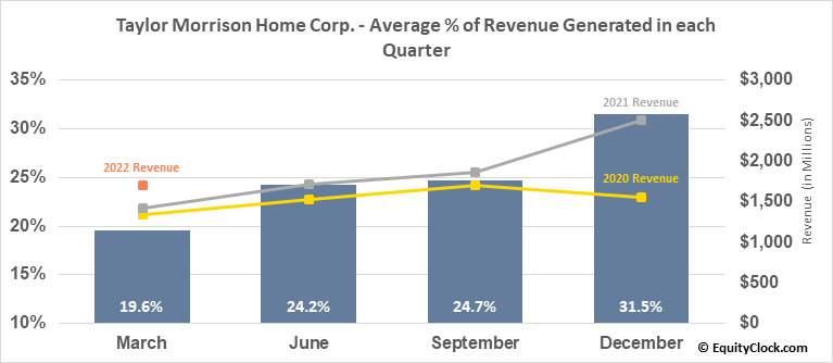 Taylor Morrison Home Corp. (NYSE:TMHC) Revenue Seasonality