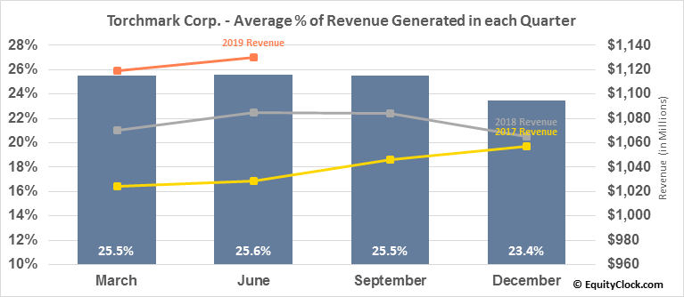 Torchmark Corp. (NYSE:TMK) Revenue Seasonality