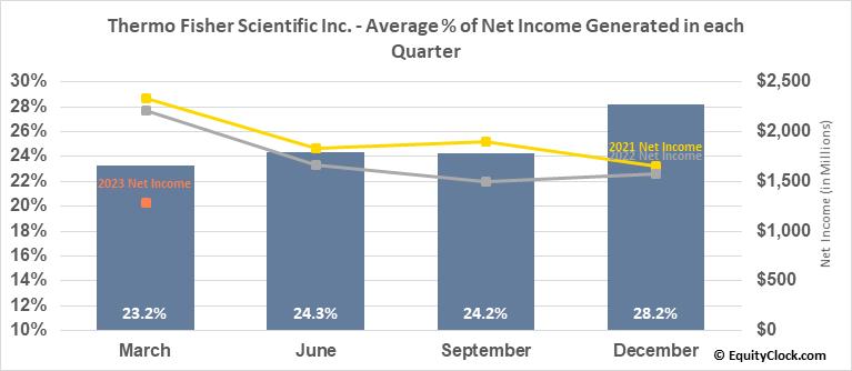 Thermo Fisher Scientific Inc. (NYSE:TMO) Net Income Seasonality