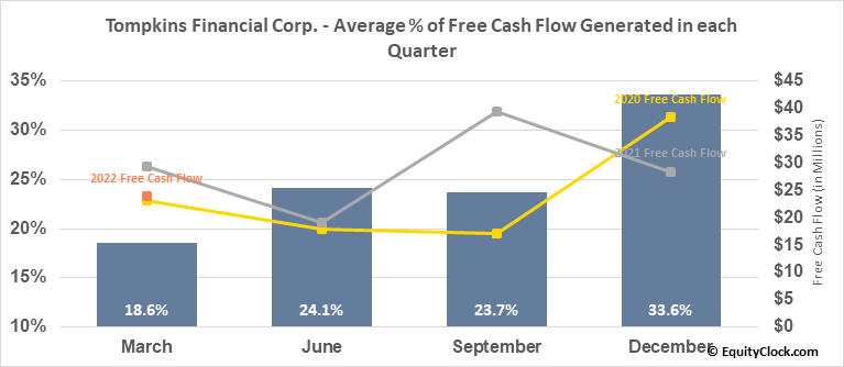 Tompkins Financial Corp. (AMEX:TMP) Free Cash Flow Seasonality