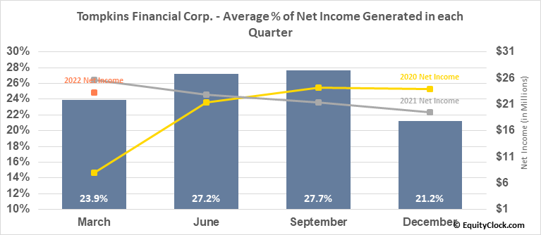 Tompkins Financial Corp. (AMEX:TMP) Net Income Seasonality