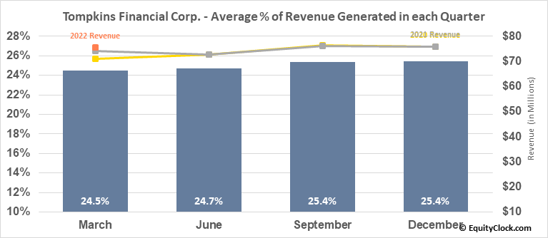 Tompkins Financial Corp. (AMEX:TMP) Revenue Seasonality