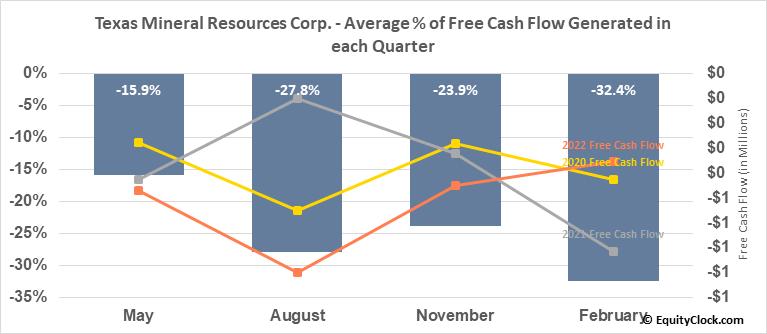 Texas Mineral Resources Corp. (OTCMKT:TMRC) Free Cash Flow Seasonality