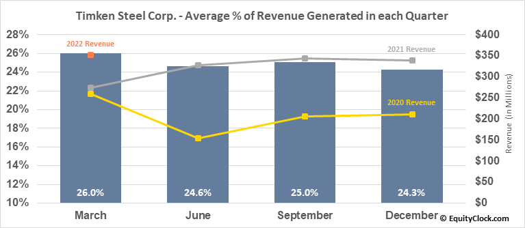 Timken Steel Corp. (NYSE:TMST) Revenue Seasonality