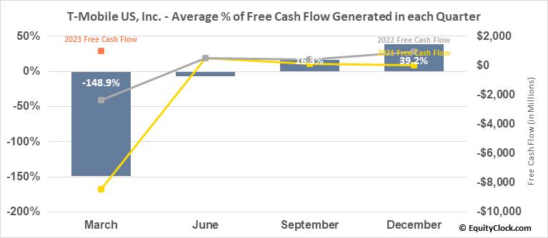 T-Mobile US, Inc. (NASD:TMUS) Free Cash Flow Seasonality