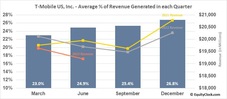T-Mobile US, Inc. (NASD:TMUS) Revenue Seasonality
