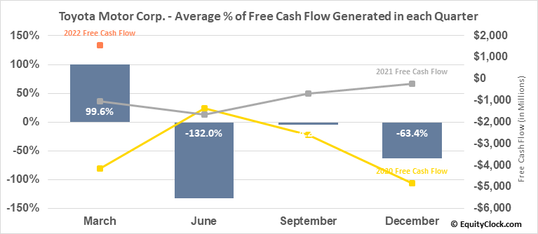 Toyota Motor Corp. (NYSE:TM) Free Cash Flow Seasonality