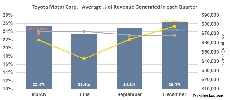 Toyota Motor Corp. (NYSE:TM) Revenue Seasonality