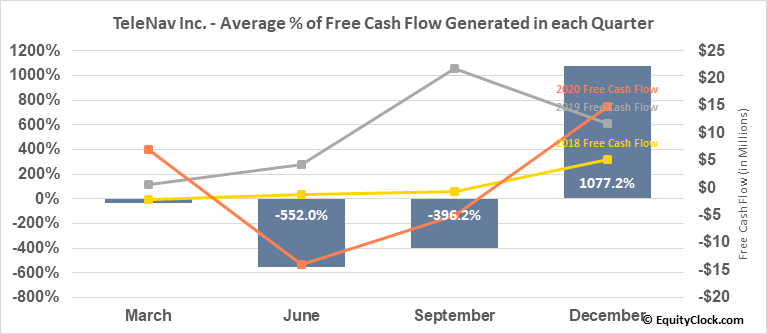 TeleNav Inc. (NASD:TNAV) Free Cash Flow Seasonality