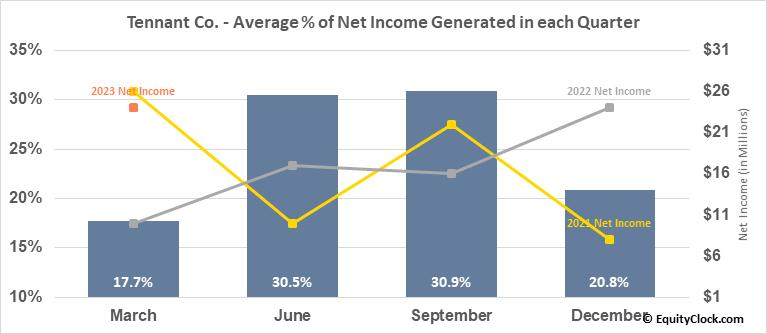 Tennant Co. (NYSE:TNC) Net Income Seasonality