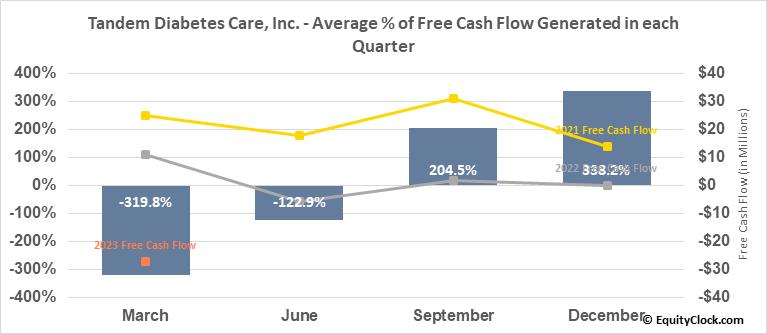 Tandem Diabetes Care, Inc. (NASD:TNDM) Free Cash Flow Seasonality