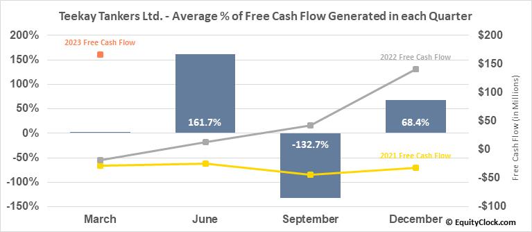 Teekay Tankers Ltd. (NYSE:TNK) Free Cash Flow Seasonality