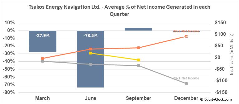 Tsakos Energy Navigation Ltd. (NYSE:TNP) Net Income Seasonality