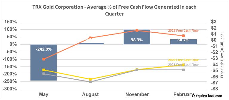 Tanzanian Royalty Exploration Corp. (TSE:TNX.TO) Free Cash Flow Seasonality