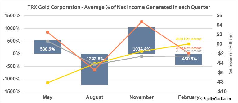 Tanzanian Royalty Exploration Corp. (TSE:TNX.TO) Net Income Seasonality