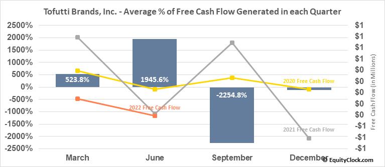 Tofutti Brands, Inc. (OTCMKT:TOFB) Free Cash Flow Seasonality